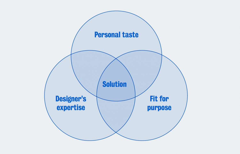 Good design venn diagram